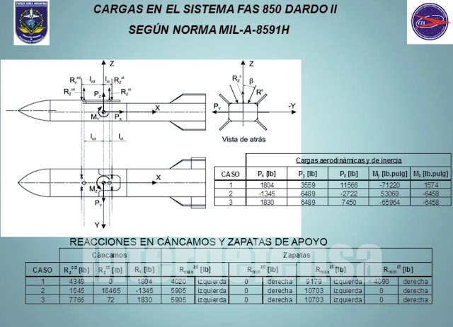 DARDO II, B, C, datos técnicos. 7