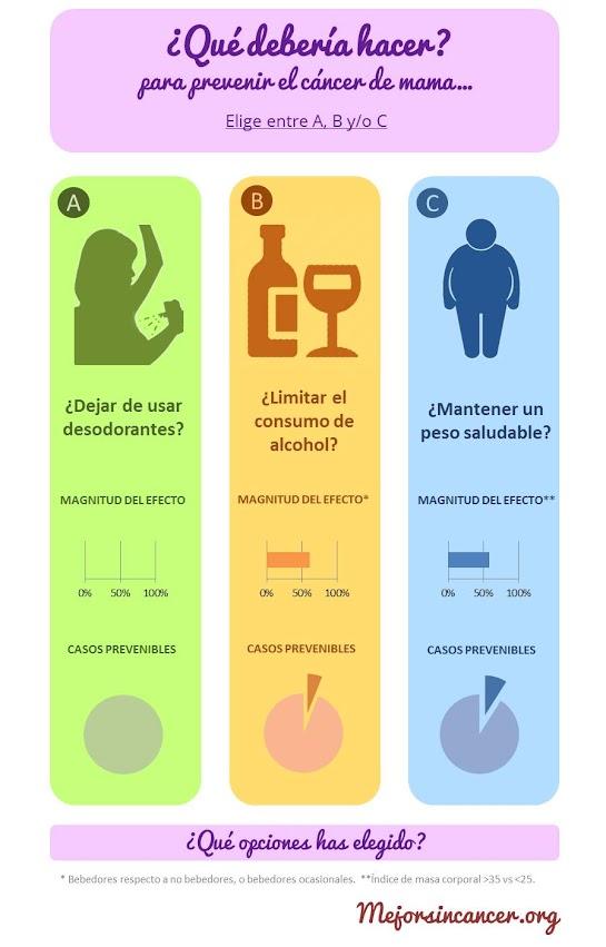 Desodorante y cáncer: ¿verdad o mito?