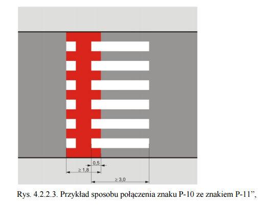 """Przejazdy dla rowerzystów lokalizuje się na przedłużeniu drogi dla rowerów albo drogi dla rowerów i pieszych. Przejazdy dla rowerzystów należy wyznaczać w miejscach zapewniających wzajemną widoczność rowerzystów i kierujących pojazdami, przede wszystkim na skrzyżowaniach dróg. W przypadku gdy wzajemna widoczność nie jest zapewniona, należy zastosować środki spowalniające ruch, tak aby prędkość rowerów i innych pojazdów była dostosowana do warunków widoczności. Wspólne przejście dla pieszych i przejazd dla rowerzystówW przypadku przejazdu dla rowerzystów bez sygnalizacji świetlnej, zlokalizowanego na drodze poza skrzyżowaniem, zaleca się zastosowanie rozwiązań wymuszających zmniejszenie prędkości pojazdów poruszających się na tej drodze lub rowerów wjeżdżających na przejazd, dla zapewnienia bezpieczeństwa kierujących rowerem na tym przejeździe."""" Jeżeli uzasadniają to warunki lokalne, brak miejsca na wyznaczenie odrębnego przejścia i przejazdu dla rowerzystów, dopuszcza się jednostronne połączenie znaku P-10 ze znakiem P-11 w sposób wskazany na rysunku 4.2.2.3. Powierzchnię przejazdu dla rowerzystów połączonego z przejściem dla rowerów oznacza się barwą czerwoną."""