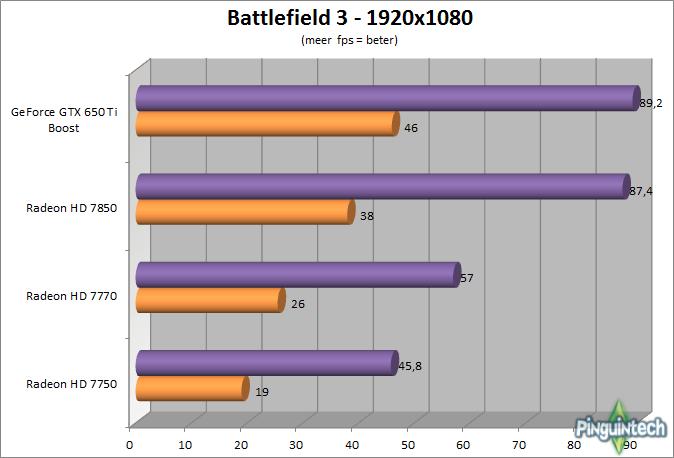 Beste videokaart voor De Sims 3 - Battlefield 3 benchmarks