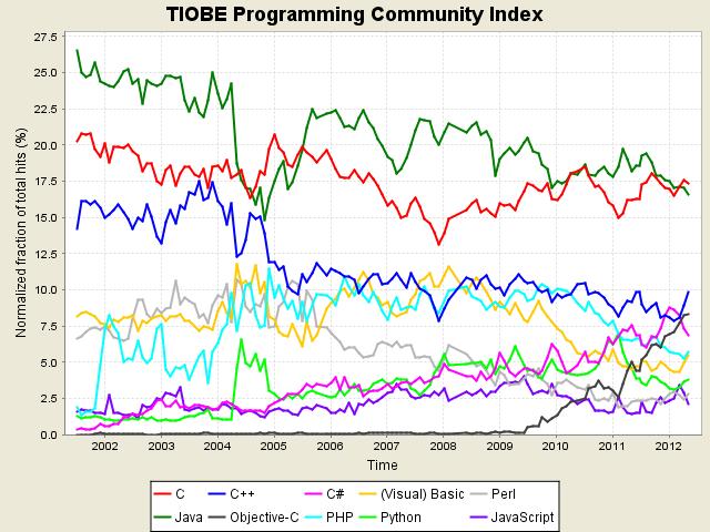 Il linguaggio più utilizzato della storia è il C, seguito da Java e C++