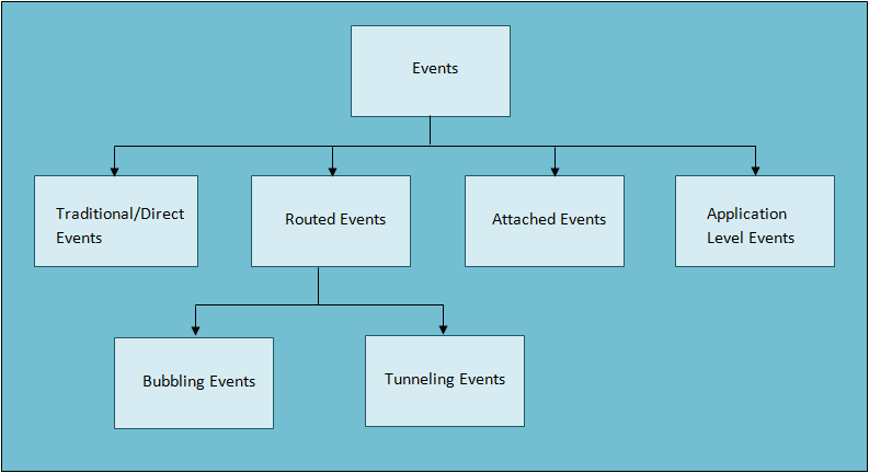 WPF Events
