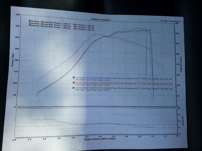 My Big Turbo Dyno - Unitronic tuned! - VW GTI MKVI Forum / VW Golf R