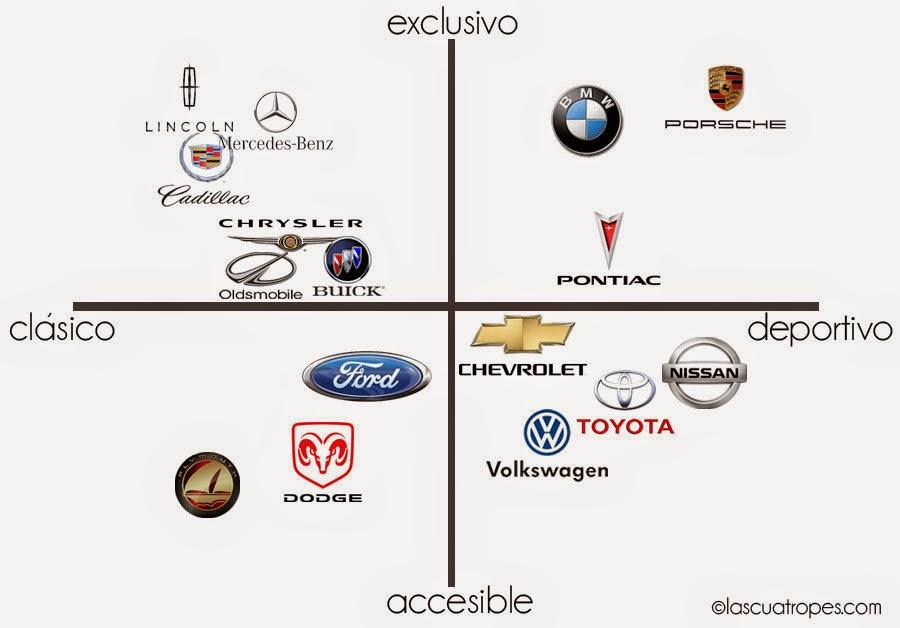 Resultado de imagen de posicionamiento coches
