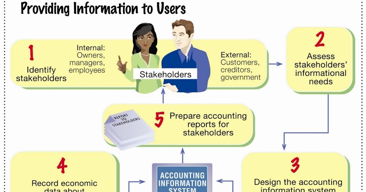 Materi Pelajaran Sekolah Pengantar Akuntansi Bisnis