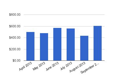 Dividend Income - September 2013
