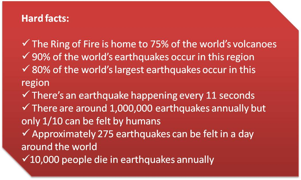 5 facts on the ring of fire