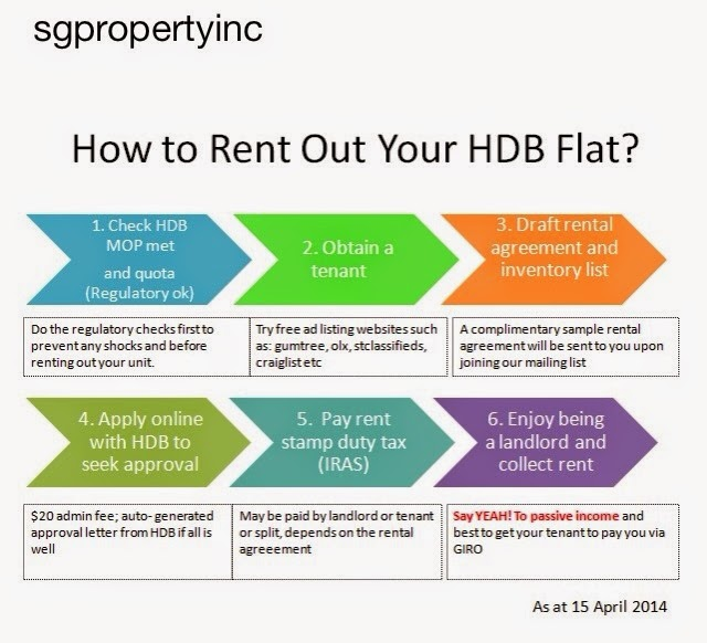 Diy Rent Out A Hdb Flat Without An Agent No Commission Required