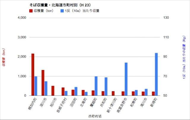 <北海道> 収穫量・市町村別(H23年度)