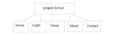 School Website Pages