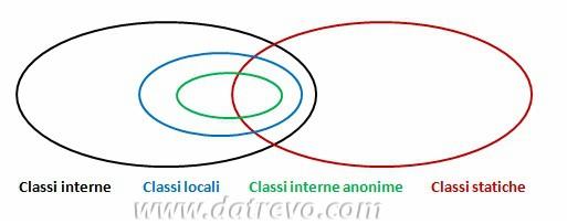 Diagramma di Venn delle classi interne
