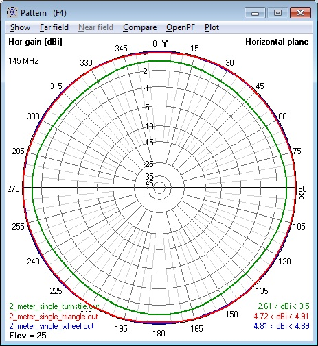 Composite of all 144 MHz single Cebik                       Antennas azimuth patterns - horizontal                       polarization component only.