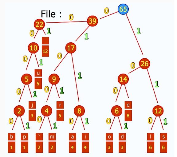 Come funziona il codice di Huffman