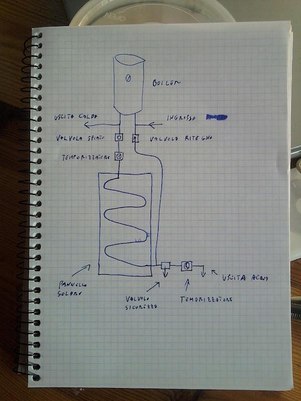 Pannello Solare Disegno City : Impianto a circolazione naturale con svuotamento pannello