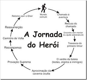 Jornada do herói