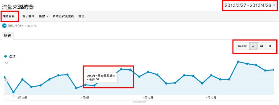 流量總覽-startdo網站分析