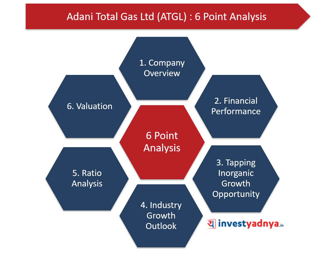 Adani Total Gas Limited- 6 Point Analysis