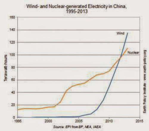 Wind Energy Opens Big Lead Over Nuclear Power In China