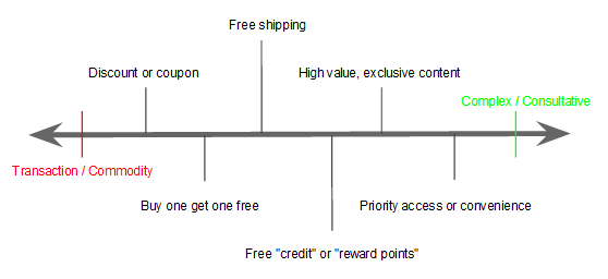 Common marketing campaign incentives