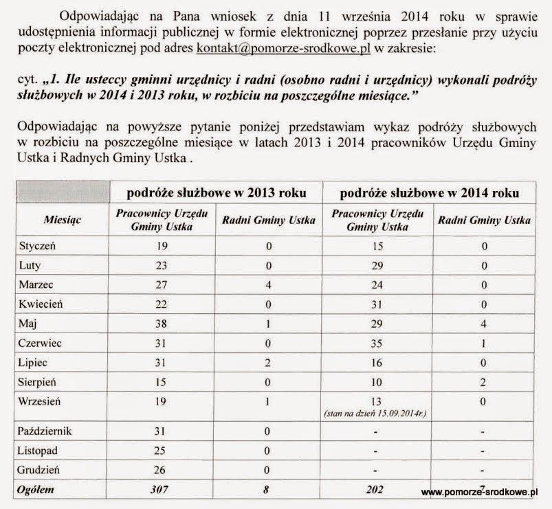 Ujawniamy rejestr umów Gminy wiejskiej Ustka za 2014 rok oraz inne wiadomości