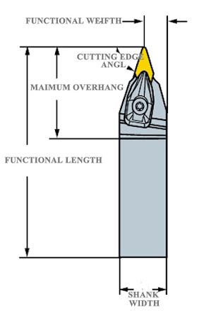 Boring Bar Measurement/Data Details