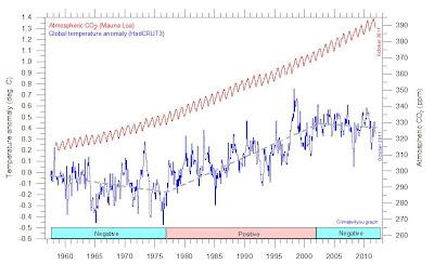 Utveckling av koldioxid och temperatur sedan 1958