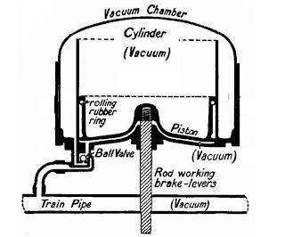 Vacuum and Power Brakes