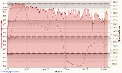 Etoiles de Gimel 2012 - fréquence cardiaque + dénivelé
