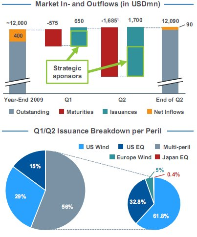importance of bond market development in Of the north sea oilfields and also in the us power market following the 1978 public utility   india's huge demands for domestic infrastructure development.