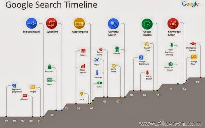Quá trình phát triển của công cụ tìm kiếm Google Search qua các năm
