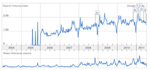 Scrum Google Trends
