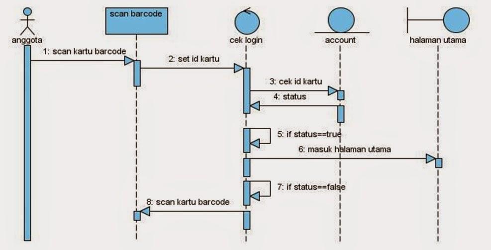 Si1014465511 widuri sequense diagram login anggota ccuart Gallery