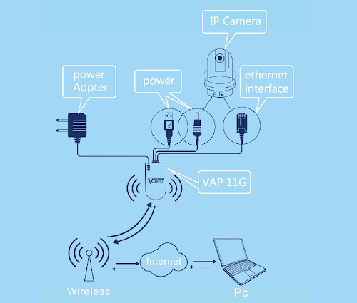 vap11g wifi bridge scheme