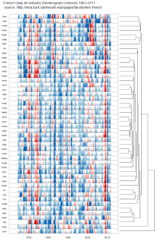 48 Industries (Dendrogram Ordered) Over 50 Years
