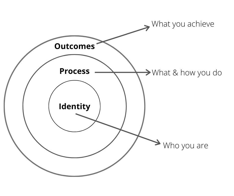 Atomic Habits - Outcomes, Process & Identity