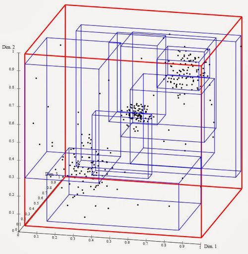 Gli alberi R e la suddivisione in Minimum Bounding Rectangles
