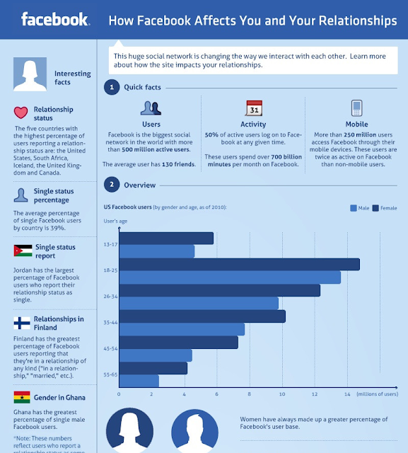 How Facebook Affects You And Your Relationships