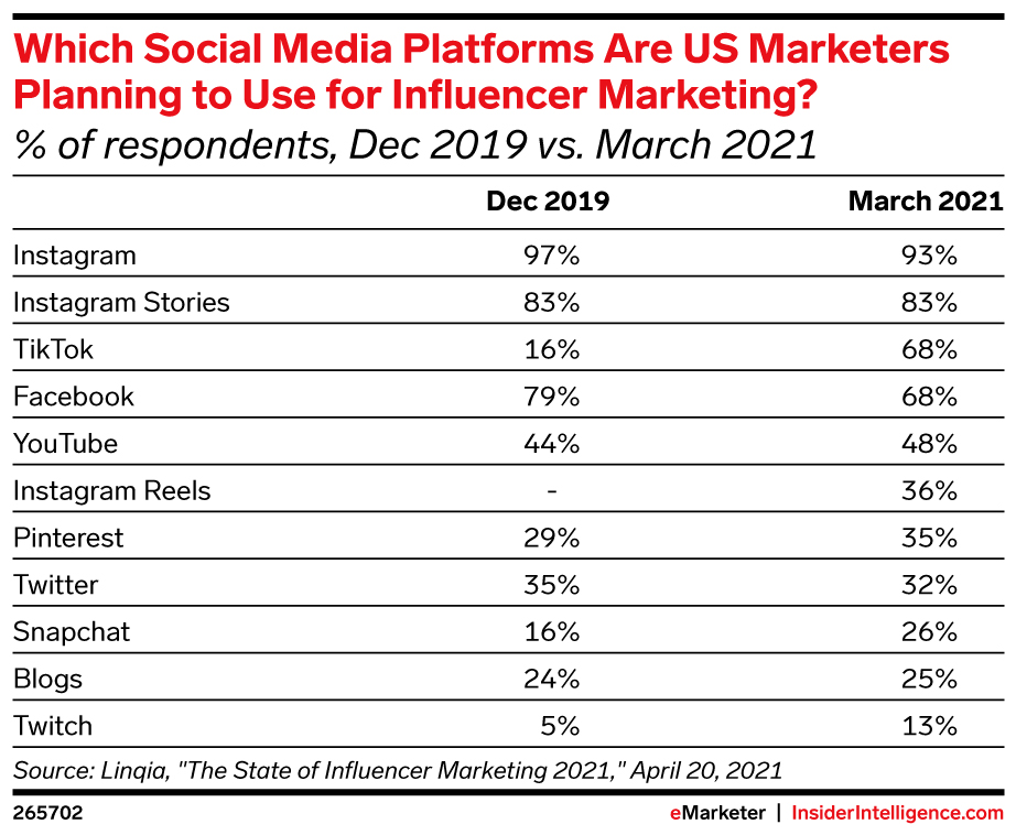 Table detailing which social media platforms are US marketers planning to use for influencer marketing in December 2019 vs. March 2021