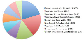 Korelasi Page Level dan Domain Level Terhadap SEO