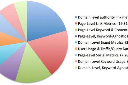 Korelasi Page Level dan Domain Level Terhadap SEO
