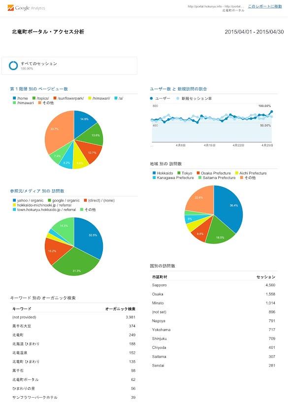 北竜町ポータル・アクセス報告2015年度(2015年4月)