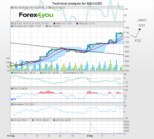 Forexpros gold live