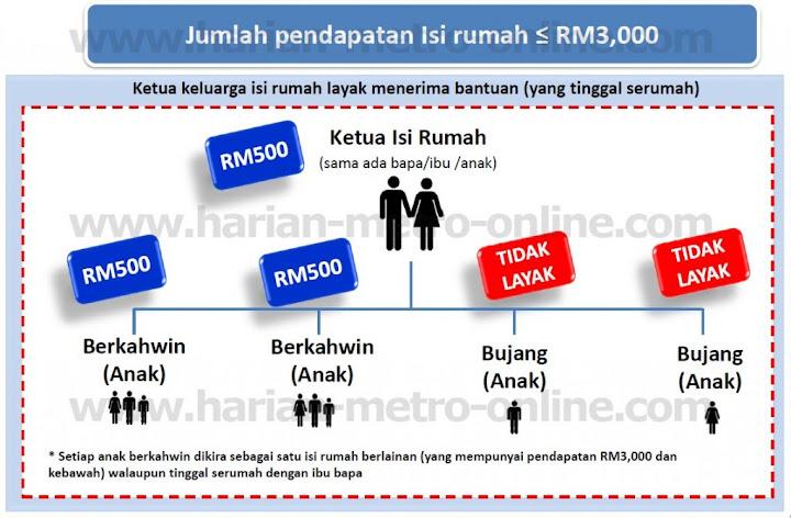 maksud isi rumah bawah RM3000 untuk mohon bantuan rm500