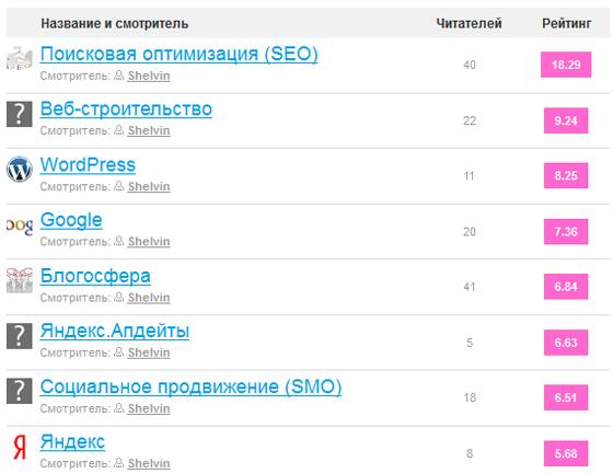 блоги markday социальная сеть