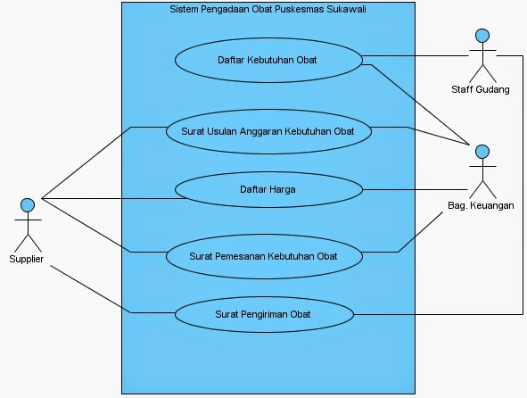Kp1122469656 widuri use case diagram ccuart Choice Image