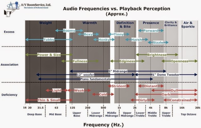 Mono and stereo high end audio magazine frequency chart of audio