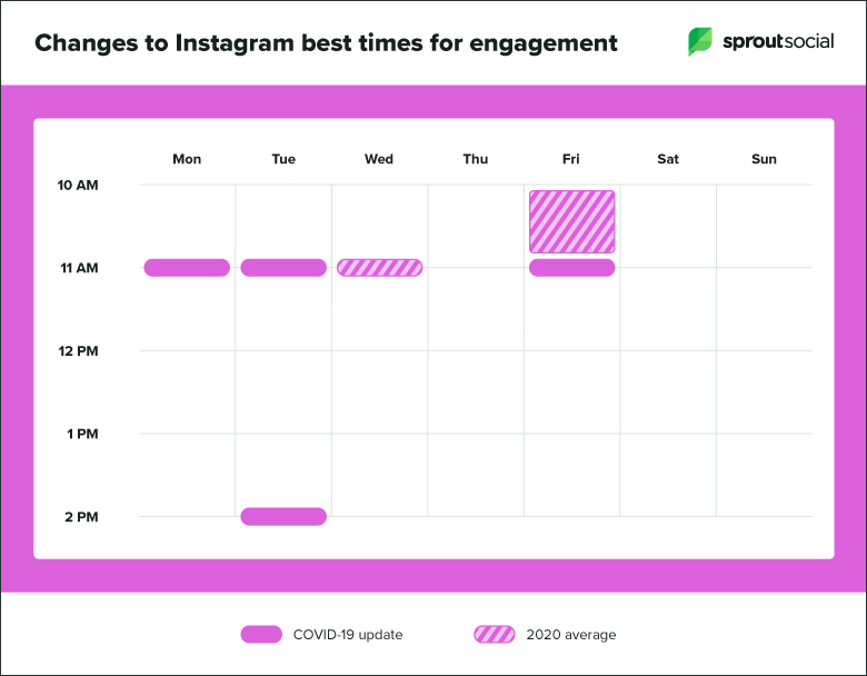 Infographic from Sprout Socials study on best times to post on social media