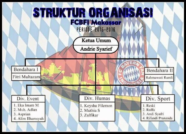 Struktur Organisasi FCBFI Regional Makassar