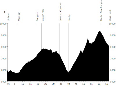 Rocky Mountains - Day 1 • Route Profile