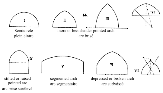 Nom des différentes formes d'arc en anglais et français, d'après un dessin de Ungewitter 1901